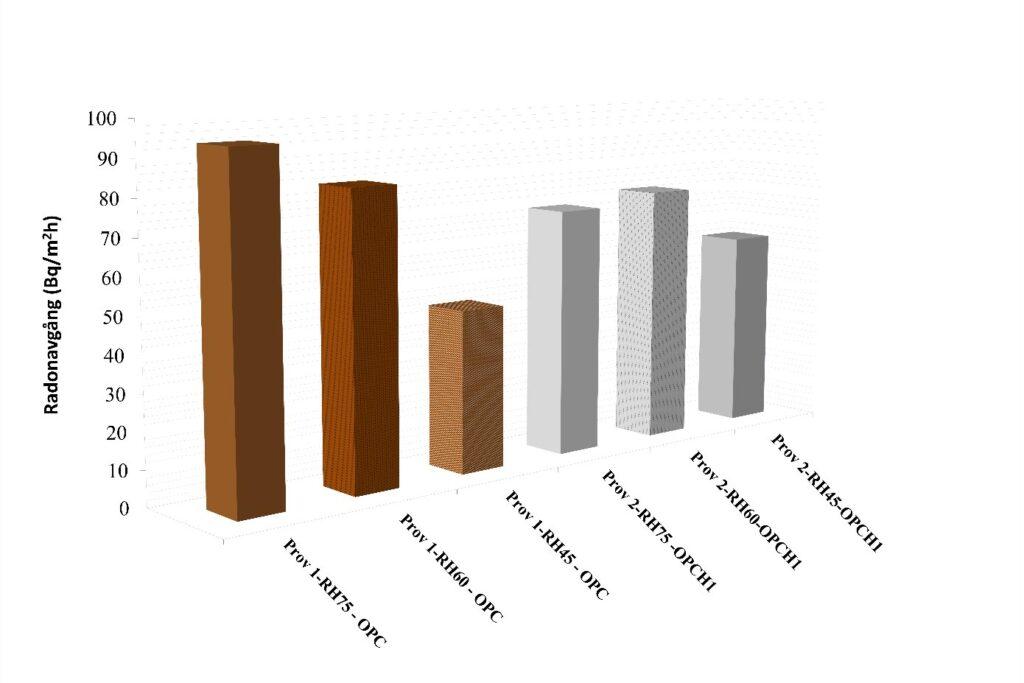 Uppmätt radonavgång för två olika betonger vid olika RF (RF 75, 60 och 45 %). I det ena fallet enkom betong med bindemedel av CEM I – 52.5 R och i det andra fallet med inblandning av hydrofob tillsats.